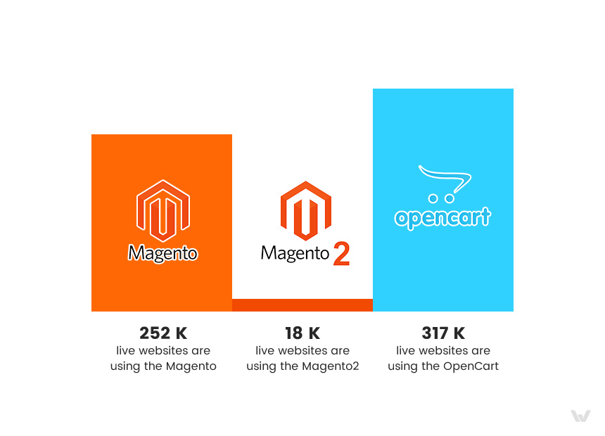 Magento 2 and OpenCart Usage