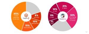 Market share Magento 2 and Prestashop