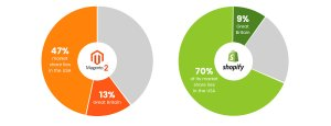 Shopify and magento 2 market share