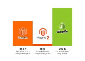 Magento 2 and Shopify usage statistics