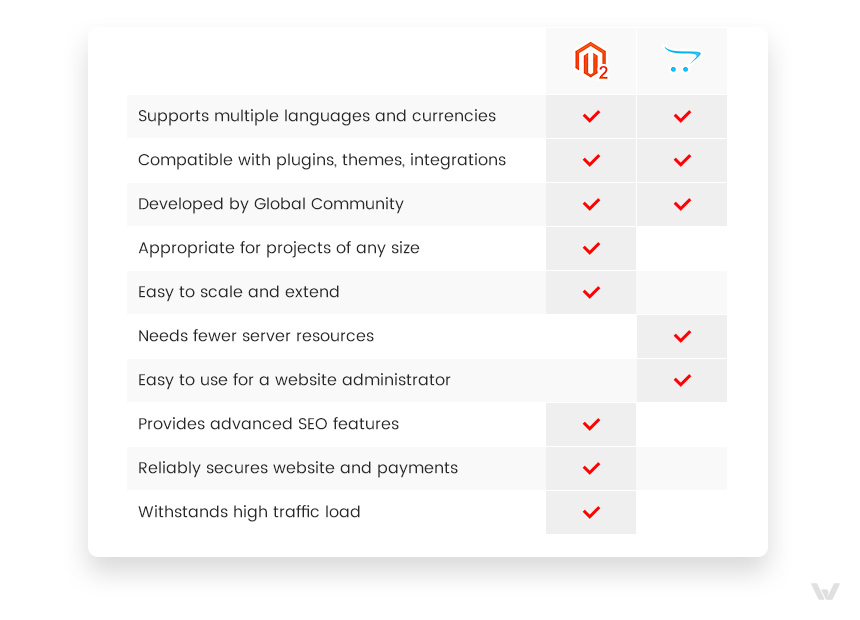 Difference between opencart and Magento 2