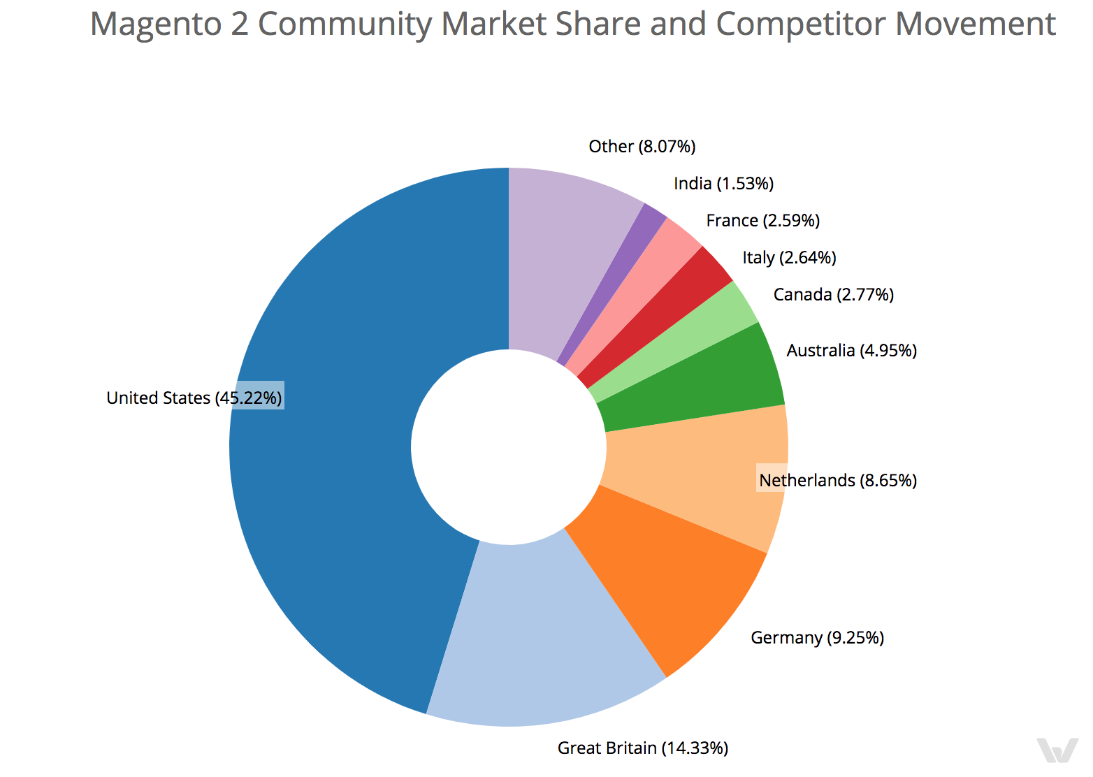 Magento 2 Community market share