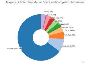 Magento 2 Enterprise market share