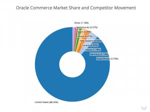 Oracle market share