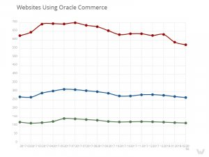 websites using Oracle Commerce