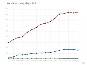 Websites using Magento 2