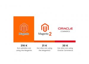 Magento 2 and Oracle Commerce global usage
