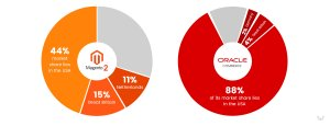 Oracle Commerce and Magento 2 Market Share