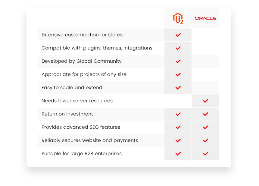 Magento 2 vs Oracle Commerce Comparison