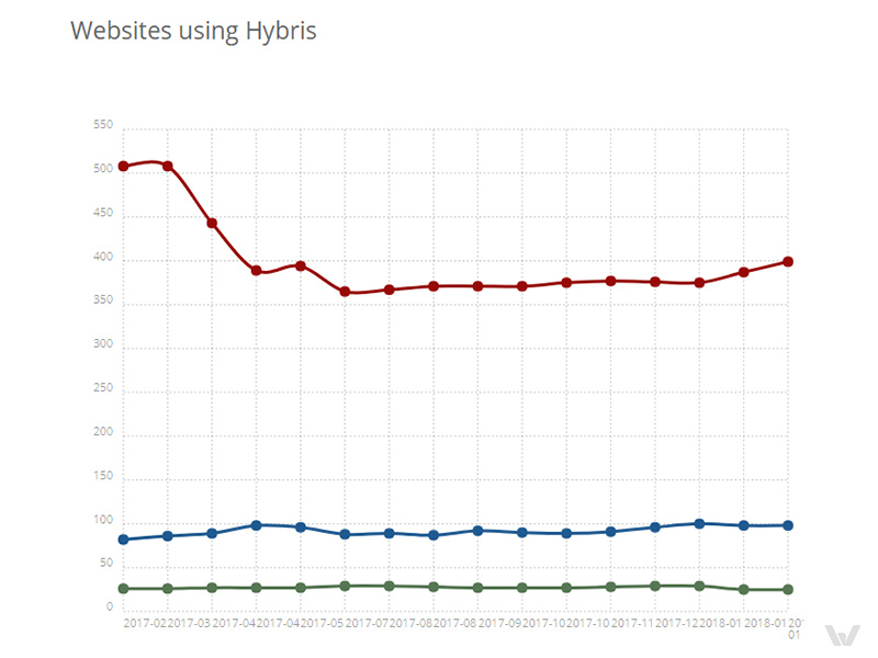 SAP Hybris usage statistics