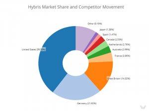 SAP Hybris market share