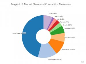 Magento 2 global market share
