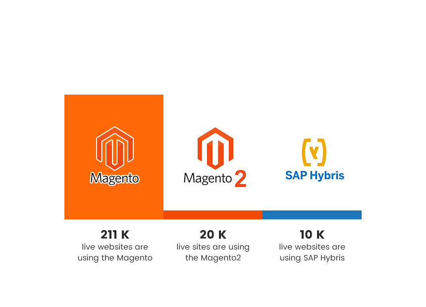 Magento 2 and Hybris global usage