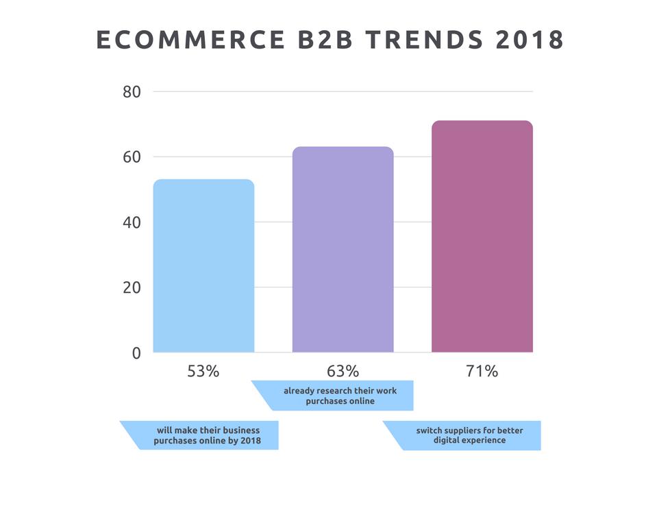 eCommerce B2B Trends 2018