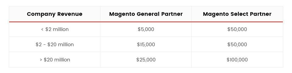 Magento Partner Fees