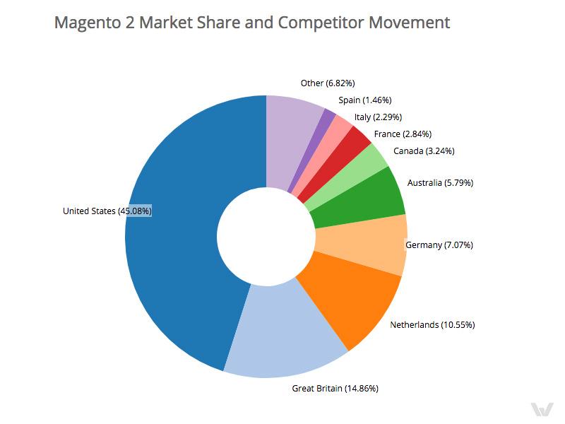 Magento 2 market share