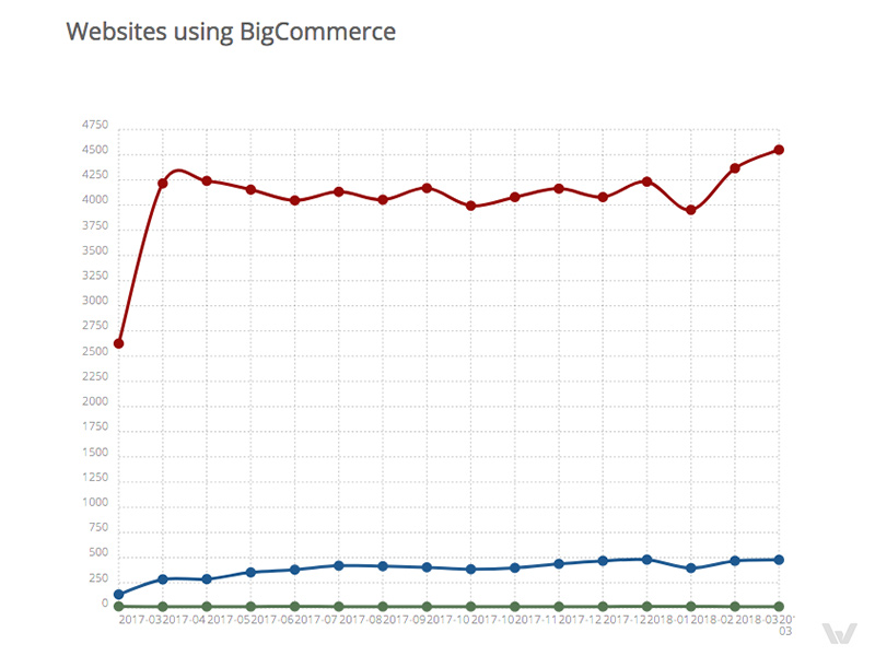 Websites using Bigcommerce