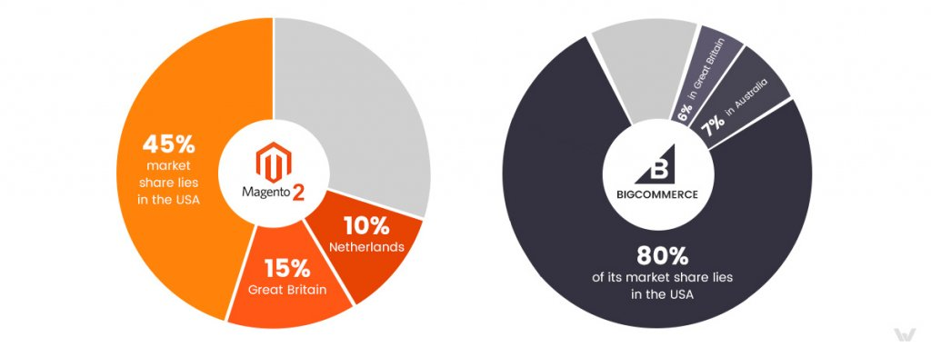 Magento 2 vs. Bigcommerce: market share infographics