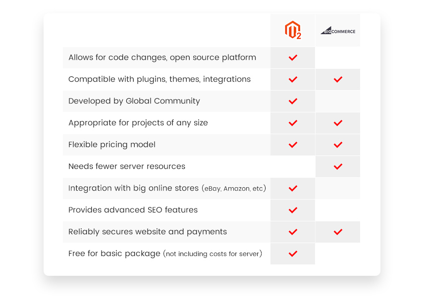 Magento 2 vs. Bigcommerce: characteristics comparison