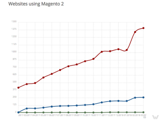Websites using Magento 2