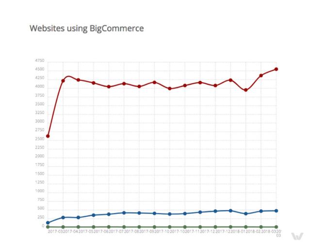 Websites using Bigcommerce