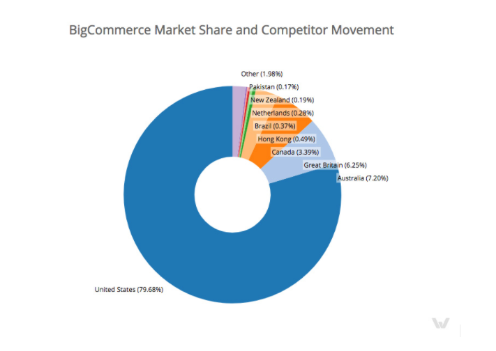 Bigcommerce market share