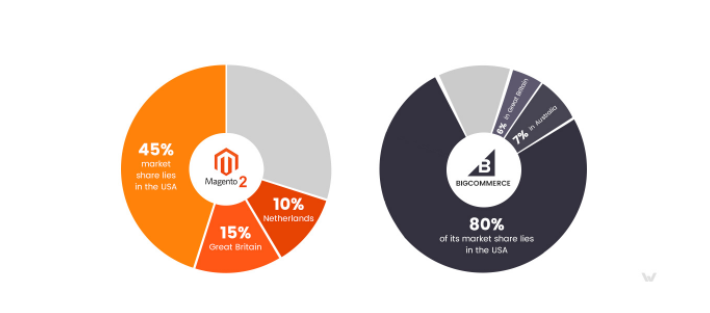 Magento 2 vs. Bigcommerce: market share infographics
