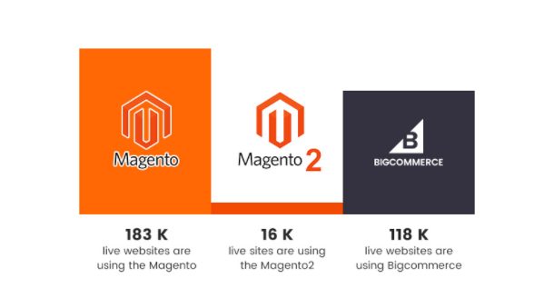 Magento, Magento 2 and Bigcommerce usage statistics in 2018.