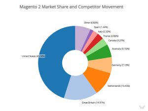 Magento 2 Market Share and Competitor Movement