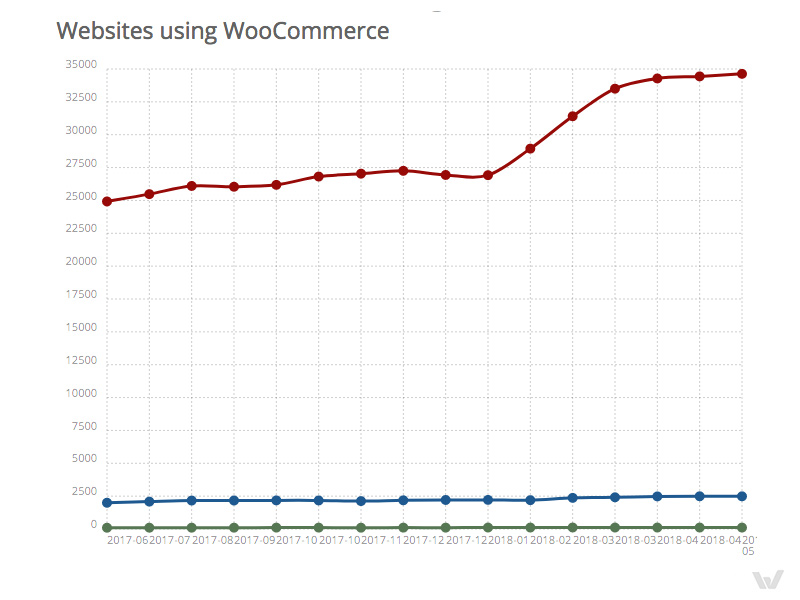 Websites Using Woocommerce