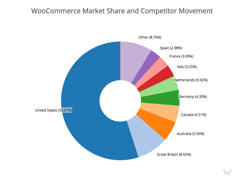WooCommerce Market Share and Competitor Movement