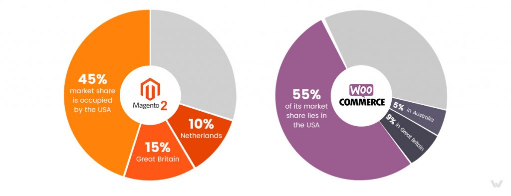 Magento 2 vs. WooCommerce: Global Market Share