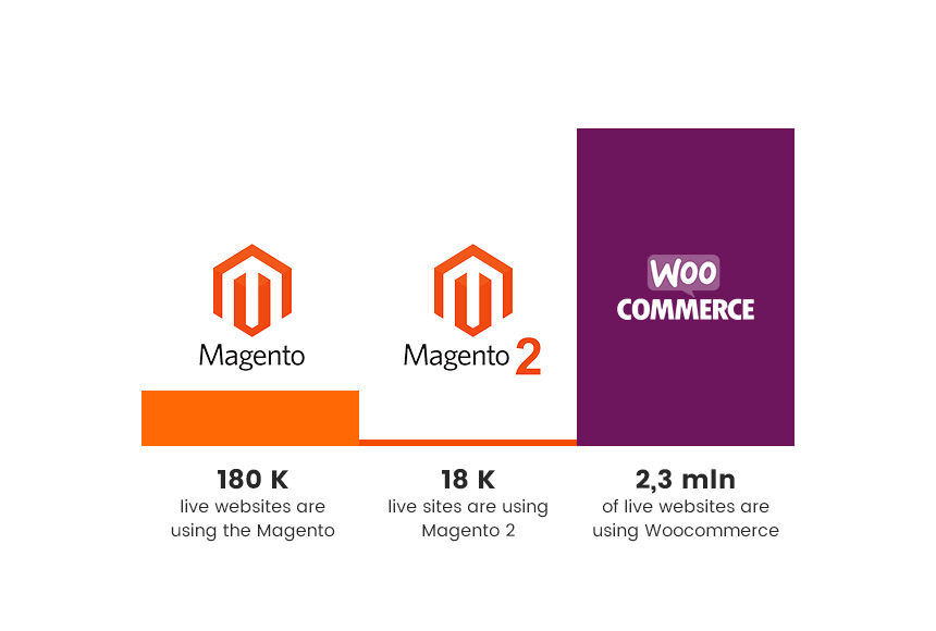 Magento 2 and WooCommerce: Usage statistics 2018