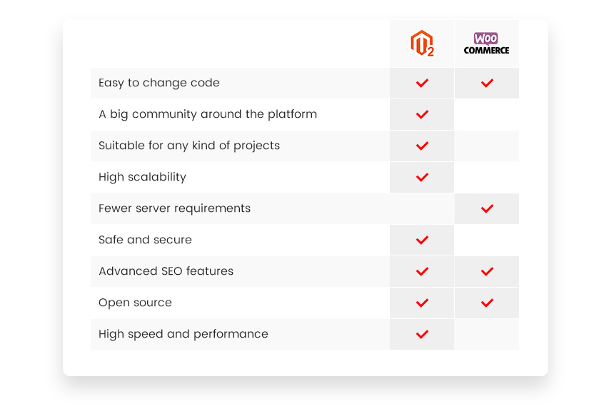 Magento 2 and WooCommerce Comparison