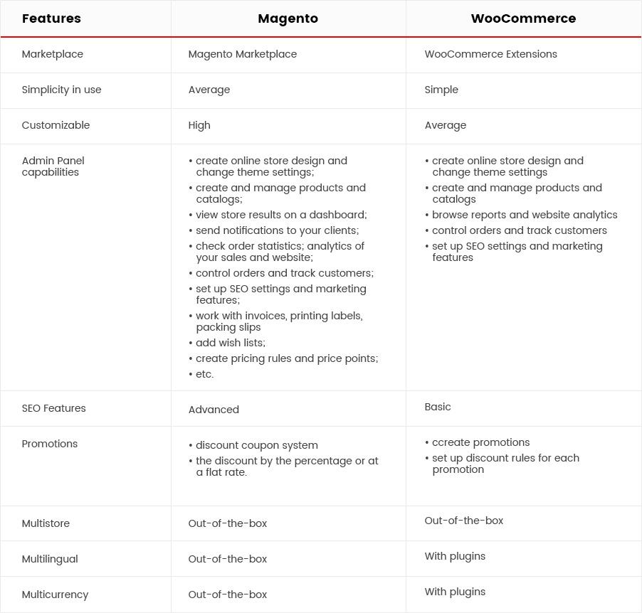 Magento vs WooCommerce: Features comparison