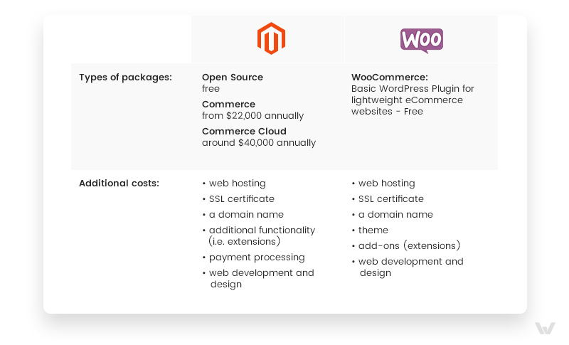 Magento vs WooCommerce: Packages and Pricing