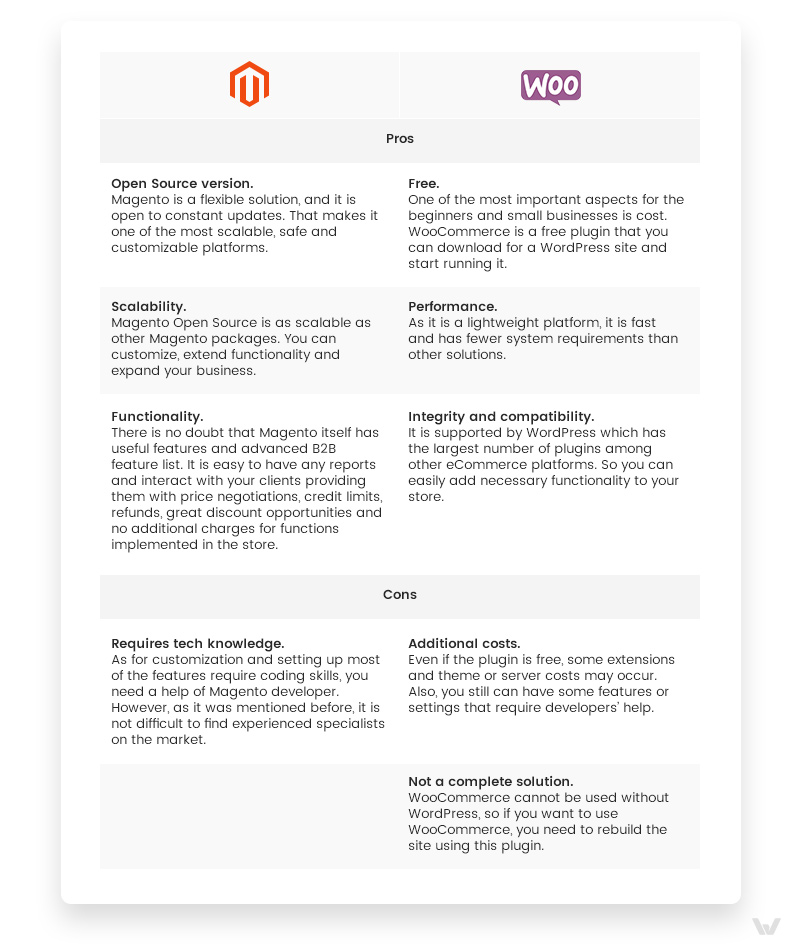Magento vs. WooCommerce: Pros and Cons