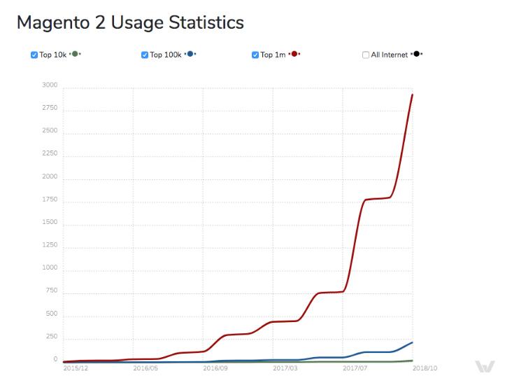 Magento 2 Usage Statistics
