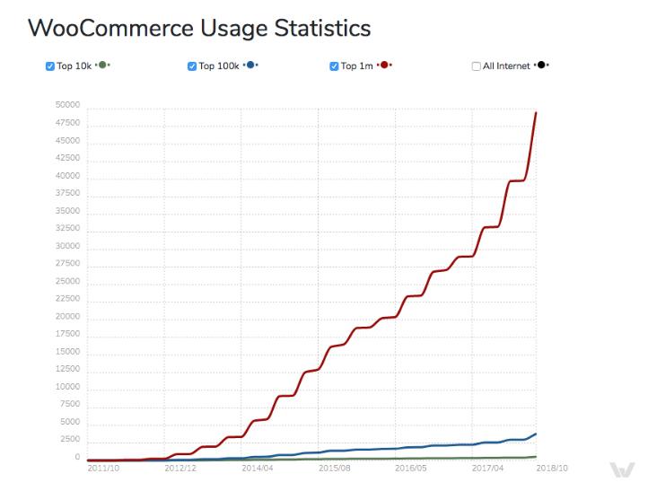 WooCommerce Usage Statistics