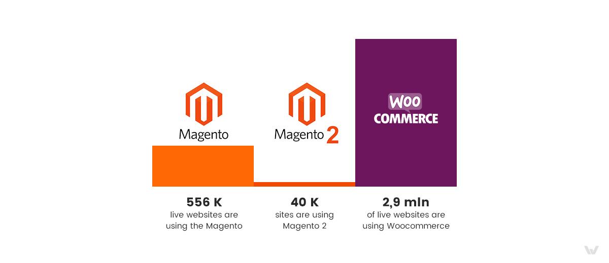 Magento vs WooCommerce: Competitor Movement