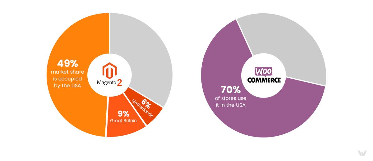 Magento vs WooCommerce: Market Share