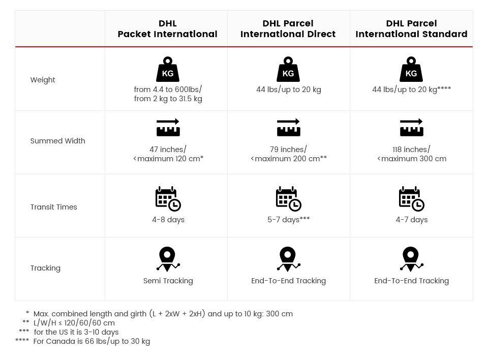 DHL Packages Comparison