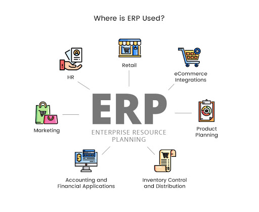 Where is ERP Used?