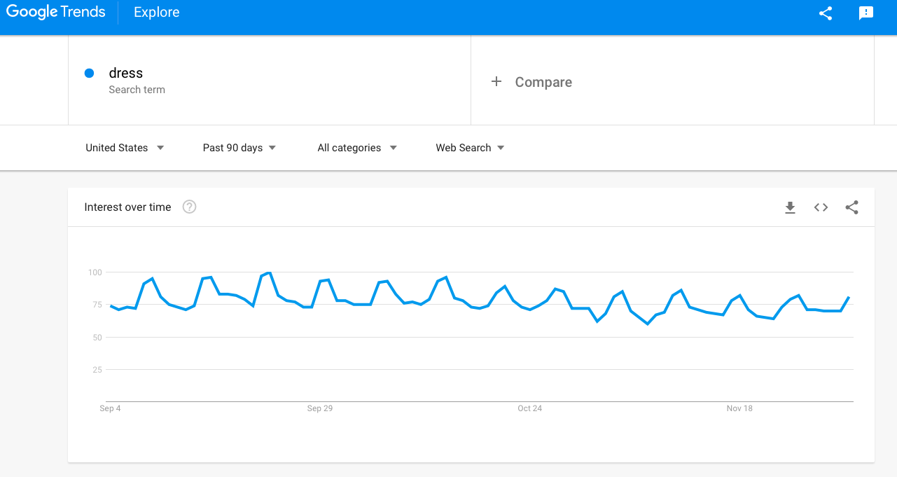 Google Trends by the Dress Search