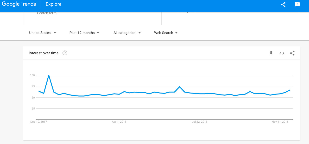 Google Trends by the Cotton Search