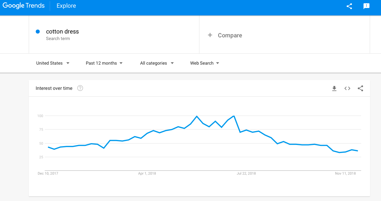 Google Trends by the Cotton Dress Search