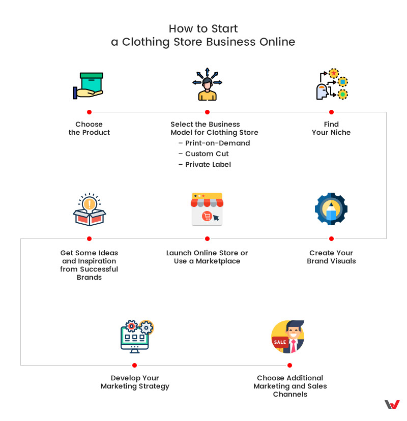 How to Start a Clothing Store: Infographics