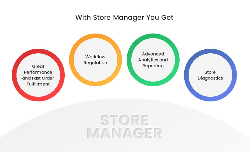 Features You Get With Magento Store Manager: Fast Performance and Order Fulfillment, Workflow Regulation, Advanced Analytics and Reporting, Store Diagnostics