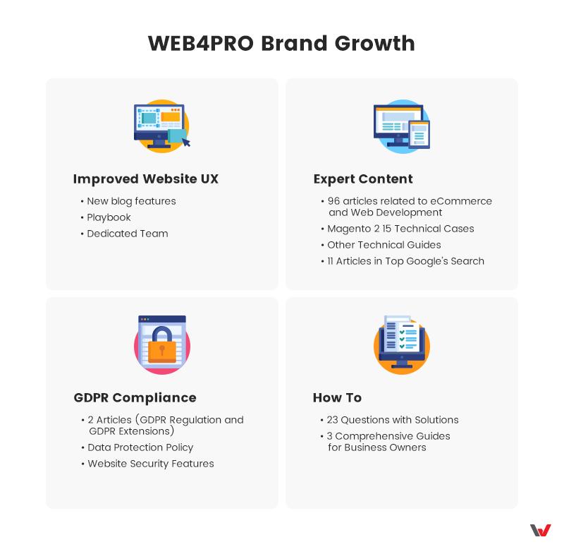 WEB4PRO Brand Growth