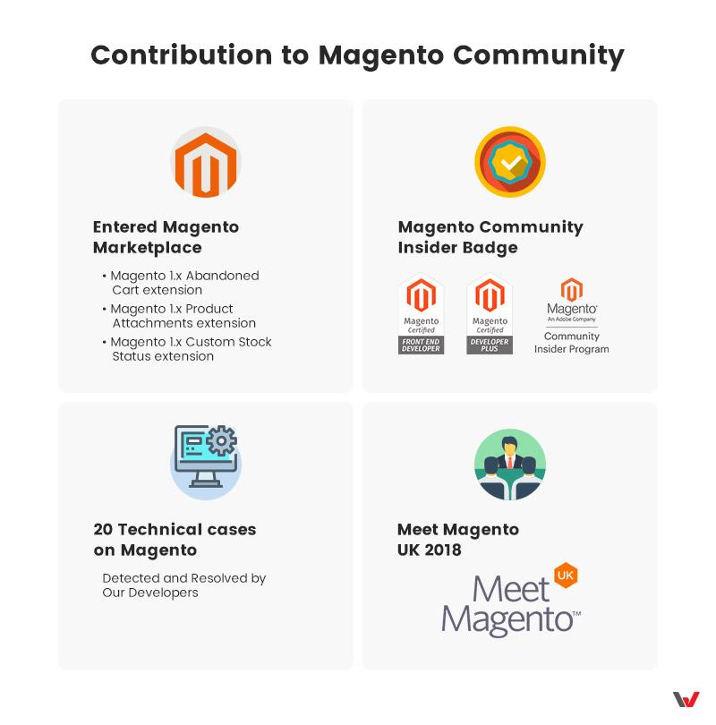 Contribution to Magento Community